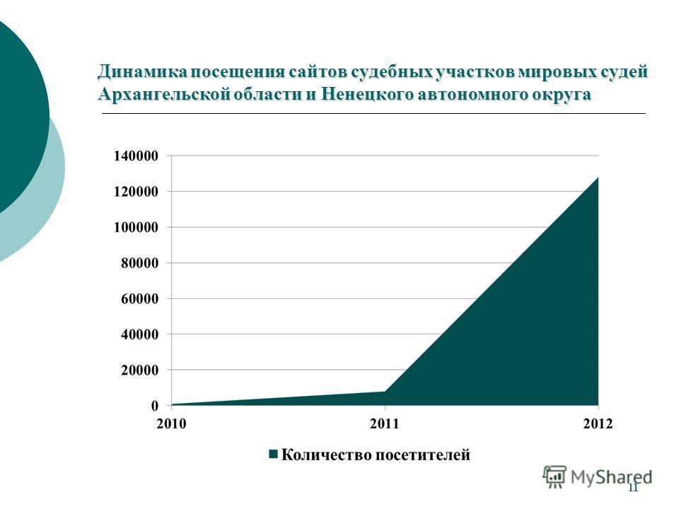 Динамика посещения сайтов судебных участков мировых судей Архангельской области и Ненецкого автономного округа 11