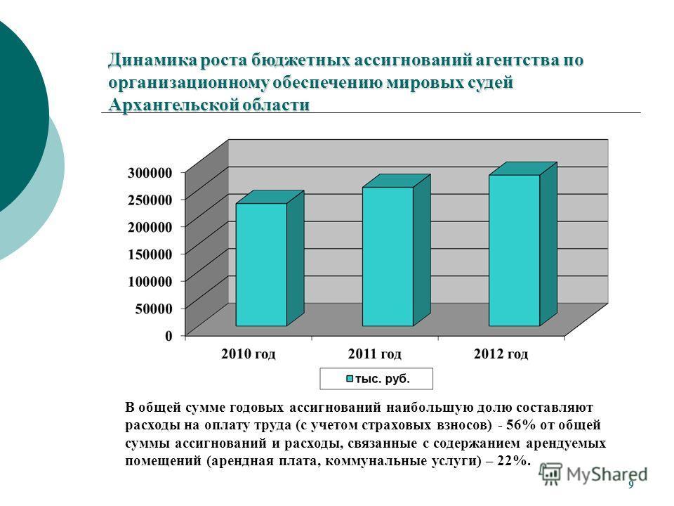 Динамика роста бюджетных ассигнований агентства по организационному обеспечению мировых судей Архангельской области В общей сумме годовых ассигнований наибольшую долю составляют расходы на оплату труда (с учетом страховых взносов) - 56% от общей сумм