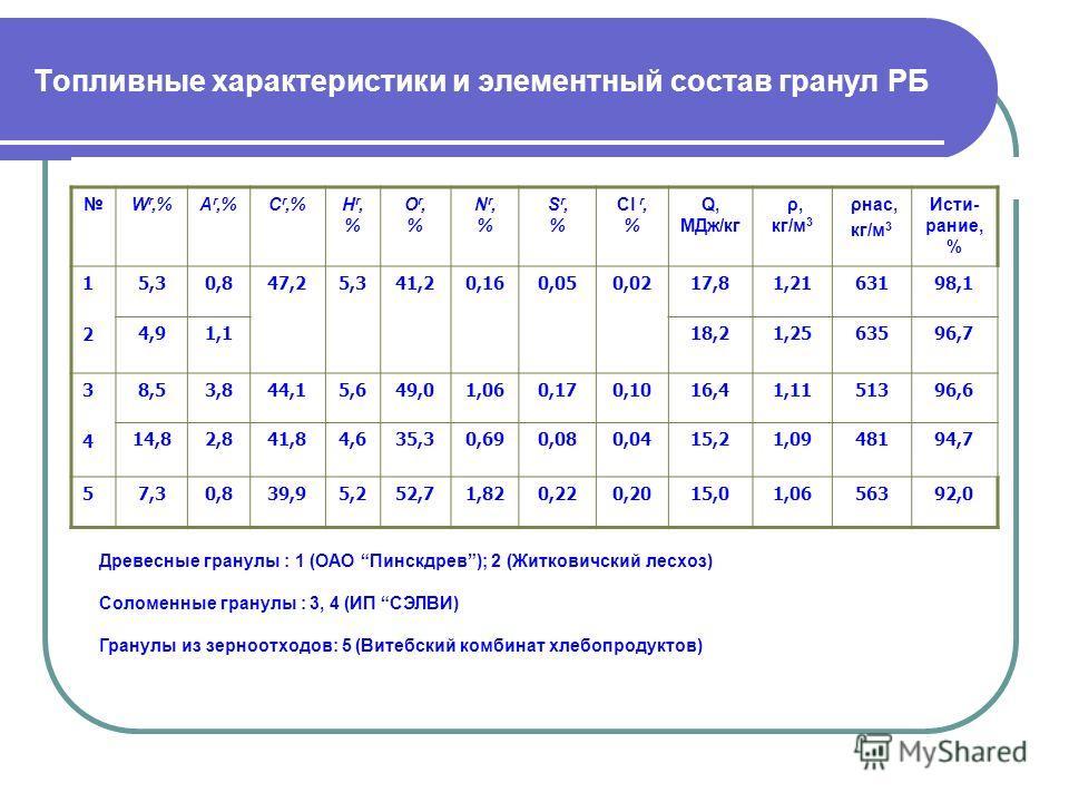 Топливные характеристики и элементный состав гранул РБ W r,%А r,%С r,%Нr,%Нr,% Or,%Or,% Nr,%Nr,% Sr,%Sr,% Cl r, % Q, МДж/кг ρ, кг/м 3 ρнас, кг/м 3 Исти- рание, % 1212 5,30,847,25,341,20,160,050,0217,81,2163198,1 4,91,118,21,2563596,7 3434 8,53,844,15