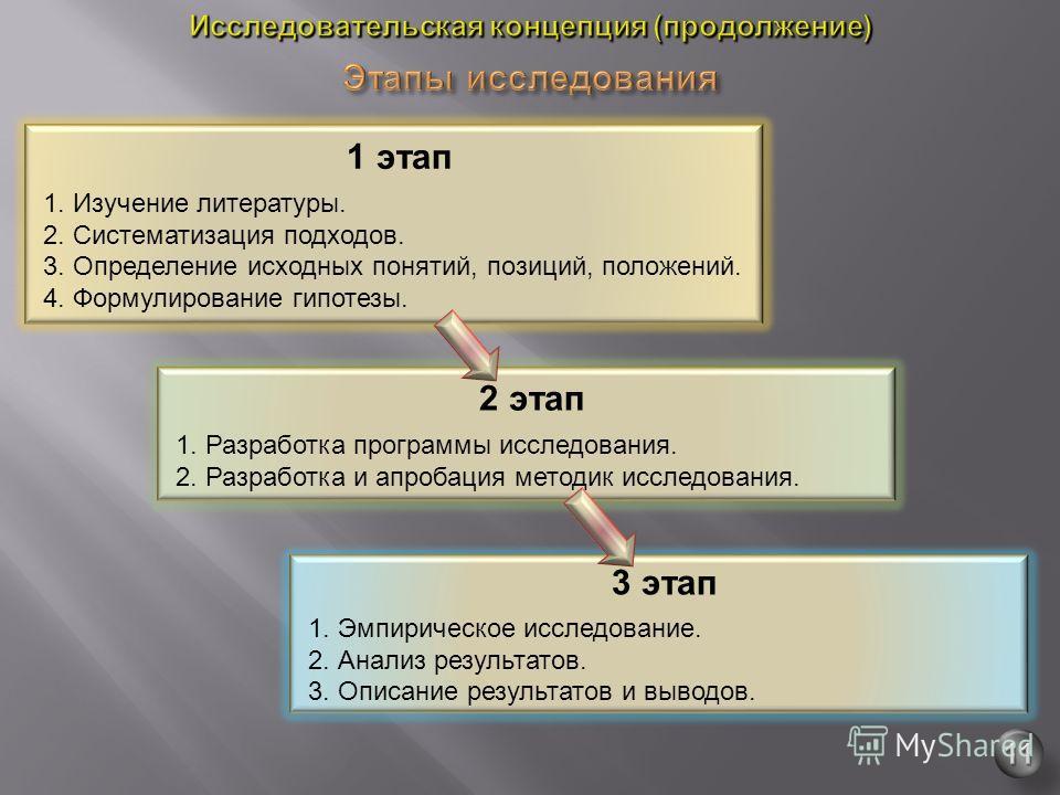 1 этап 1. Изучение литературы. 2. Систематизация подходов. 3. Определение исходных понятий, позиций, положений. 4. Формулирование гипотезы. 2 этап 1. Разработка программы исследования. 2. Разработка и апробация методик исследования. 3 этап 1. Эмпирич
