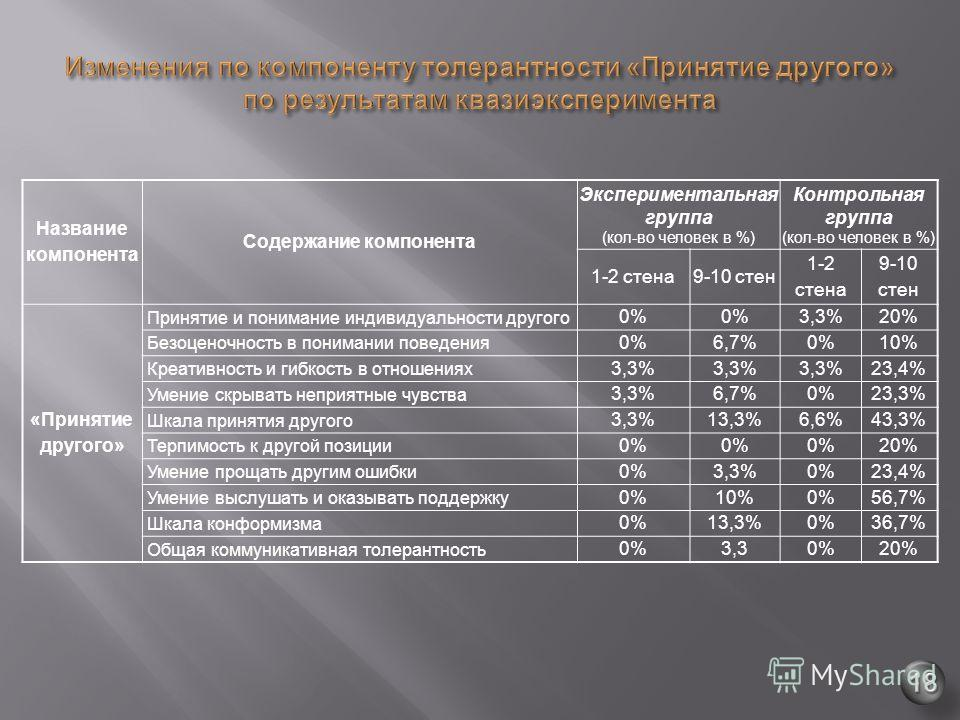 Название компонента Содержание компонента Экспериментальная группа ( кол - во человек в %) Контрольная группа ( кол - во человек в %) 1-2 стена 9-10 стен 1-2 стена 9-10 стен « Принятие другого » Принятие и понимание индивидуальности другого 0% 3,3%20
