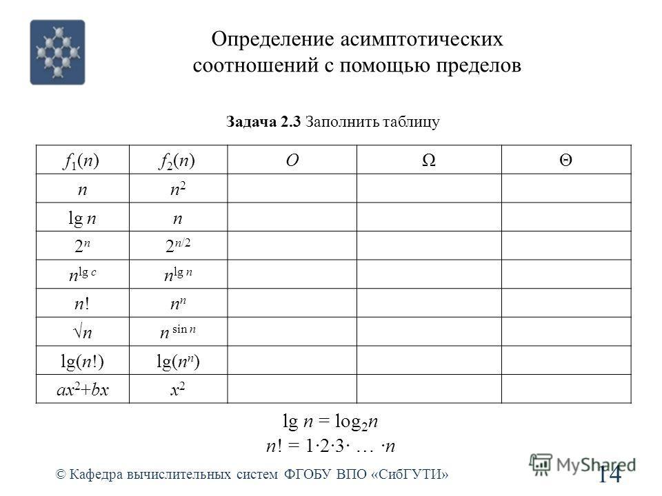 Определение асимптотических соотношений с помощью пределов © Кафедра вычислительных систем ФГОБУ ВПО «СибГУТИ» 14 f1(n)f1(n)f2(n)f2(n)OΩΘ nn2n2 lg nn 2n2n 2 n/2 n lg c n lg n n!n!n nn sin n lg(n!)lg(n n ) ax 2 +bxx2x2 lg n = log 2 n n! = 123 … n Зада
