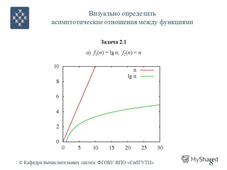 Визуально определить асимптотические отношения между функциями © Кафедра вычислительных систем ФГОБУ ВПО «СибГУТИ» 8 Задача 2.1 а) f 1 (n) = lg n, f 2 (n) = n