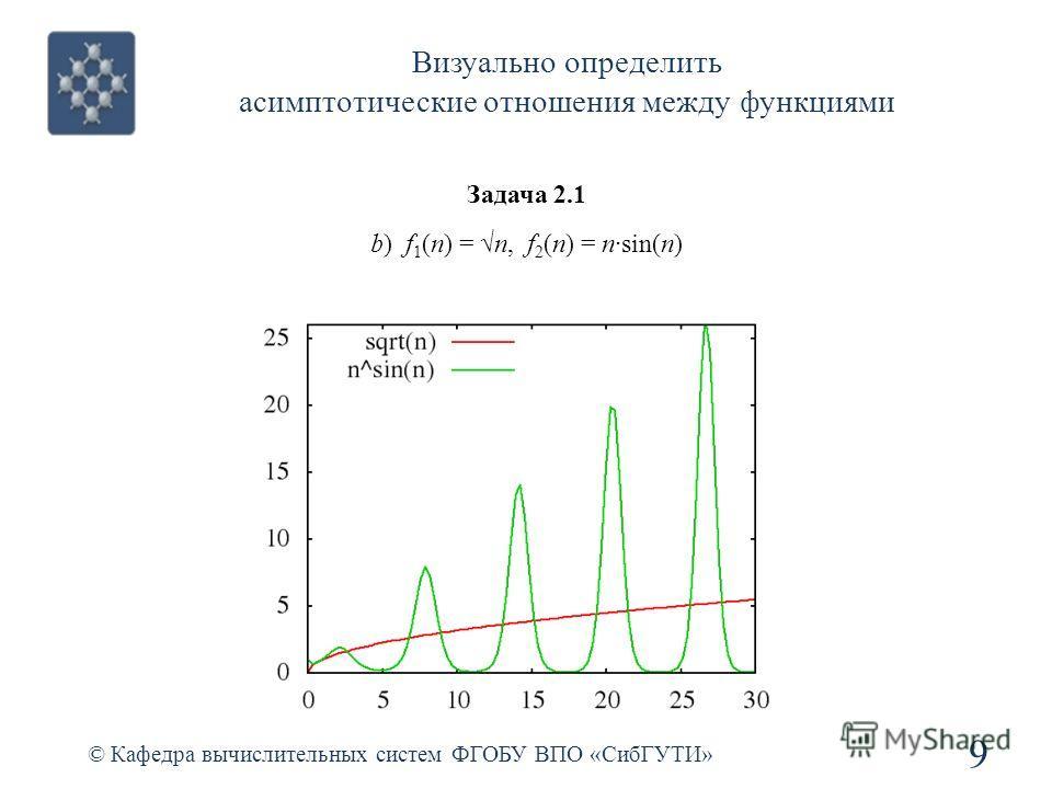 Визуально определить асимптотические отношения между функциями © Кафедра вычислительных систем ФГОБУ ВПО «СибГУТИ» 9 Задача 2.1 b) f 1 (n) = n, f 2 (n) = nsin(n)