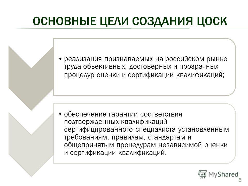 ОСНОВНЫЕ ЦЕЛИ СОЗДАНИЯ ЦОСК 5 реализация признаваемых на российском рынке труда объективных, достоверных и прозрачных процедур оценки и сертификации квалификаций ; обеспечение гарантии соответствия подтвержденных квалификаций сертифицированного специ