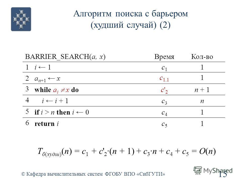 Алгоритм поиска с барьером (худший случай) (2) 15 © Кафедра вычислительных систем ФГОБУ ВПО «СибГУТИ» BARRIER_SEARCH(a, x)ВремяКол-во 1i 1c1c1 1 2a n+1 x c 1.1 1 3 while a i x do c'2c'2 n + 1 4 i i + 1c3c3 n 5 if i > n then i 0c4c4 1 6 return ic5c5 1