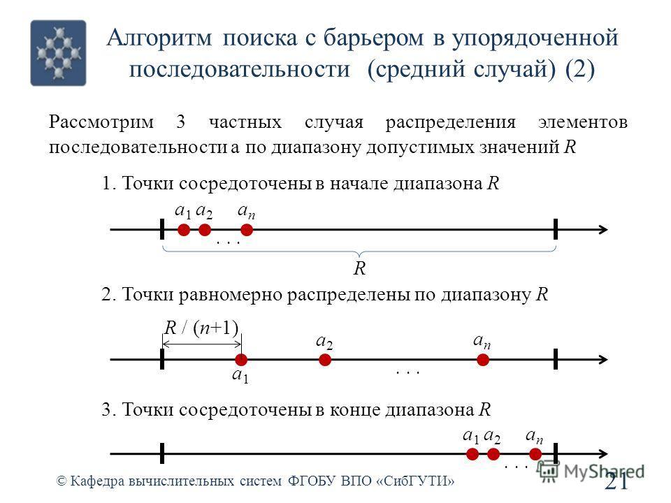 Алгоритм поиска с барьером в упорядоченной последовательности (средний случай) (2) © Кафедра вычислительных систем ФГОБУ ВПО «СибГУТИ» 21 a1a1 a2a2 anan... R R / (n+1) a1a1 anan... a2a2 a1a1 a2a2 anan 3. Точки сосредоточены в конце диапазона R 2. Точ