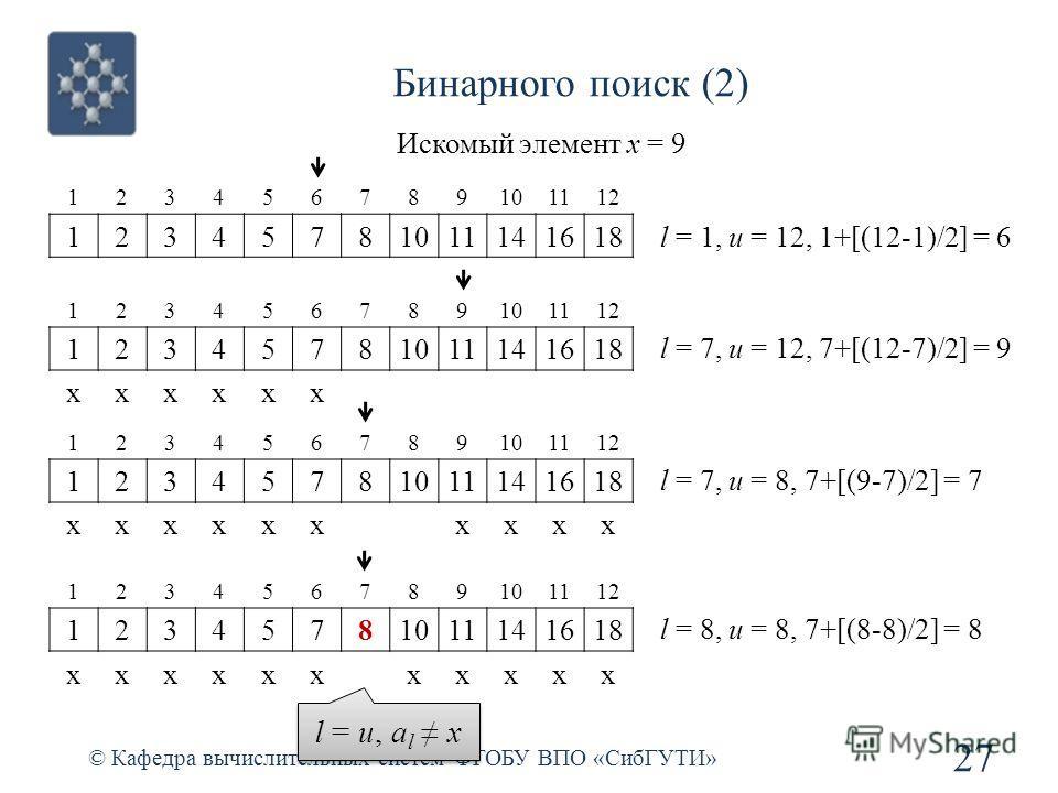 Бинарного поиск (2) © Кафедра вычислительных систем ФГОБУ ВПО «СибГУТИ» 27 123456789101112 12345781011141618 Искомый элемент x = 9 123456789101112 12345781011141618 xxxxxx l = 1, u = 12, 1+[(12-1)/2] = 6 l = 7, u = 12, 7+[(12-7)/2] = 9 12345678910111