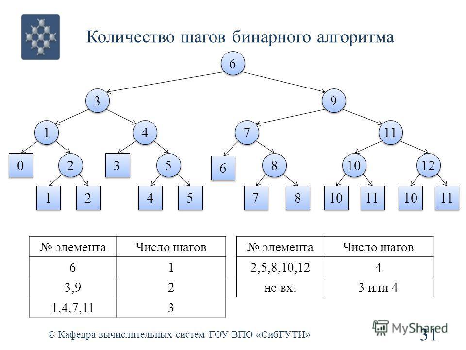 Количество шагов бинарного алгоритма 31 © Кафедра вычислительных систем ГОУ ВПО «СибГУТИ» 6 6 3 3 9 9 1 1 4 4 7 7 11 0 0 2 2 1 1 2 2 3 3 5 5 4 4 5 5 6 6 8 8 7 7 8 8 1212 1212 10 11 1010 1010 10 11 элементаЧисло шагов 61 3,92 1,4,7,113 элементаЧисло ш