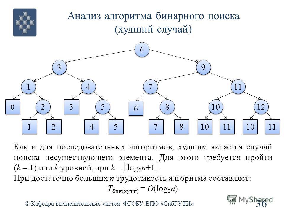 Анализ алгоритма бинарного поиска (худший случай) 36 © Кафедра вычислительных систем ФГОБУ ВПО «СибГУТИ» 6 6 3 3 9 9 1 1 4 4 7 7 11 0 0 2 2 1 1 2 2 3 3 5 5 4 4 5 5 6 6 8 8 7 7 8 8 1212 1212 10 11 1010 1010 10 11 Как и для последовательных алгоритмов,