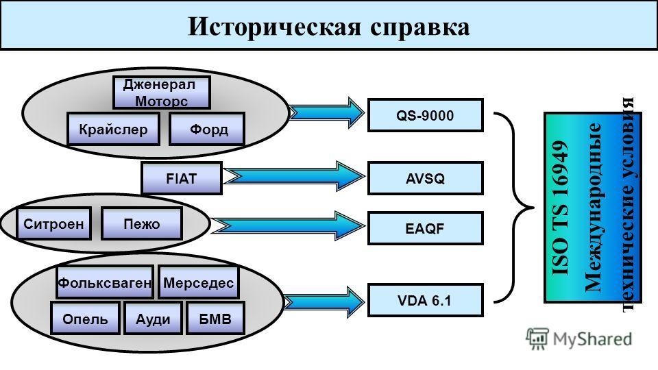 Требования потребителей автокомпонентов Сложная система, спроектированная наспех, никогда не работает, и исправить ее, чтобы заставить работать, невозможно. (Закон Мерфи). ISO/TS-16949 ССП Бережливое производство Проектный менеджмент