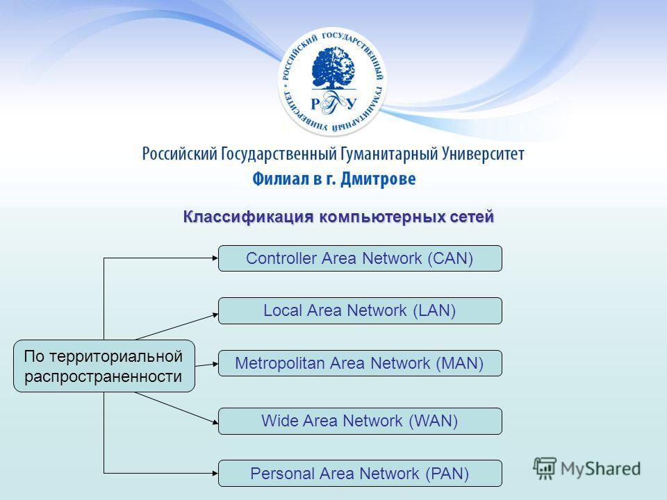 Классификация компьютерных сетей По территориальной распространенности Controller Area Network (CAN) Metropolitan Area Network (MAN) Personal Area Network (PAN) Local Area Network (LAN) Wide Area Network (WAN)