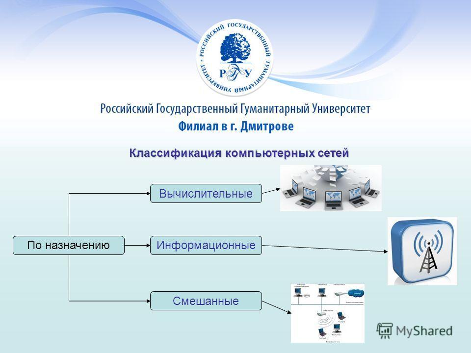 Классификация компьютерных сетей По назначению Вычислительные Информационные Смешанные