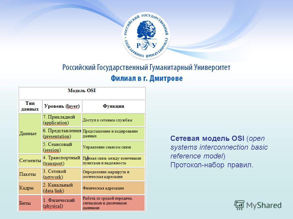 Сетевая модель OSI (open systems interconnection basic reference model) Протокол-набор правил.