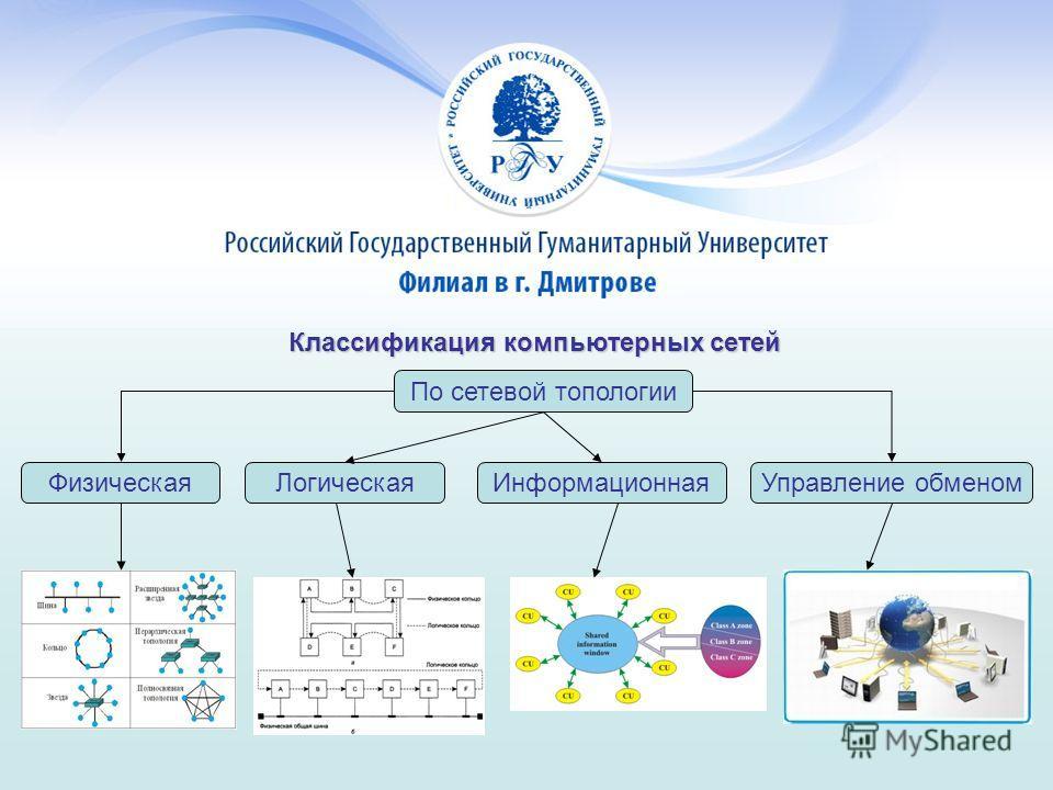 Классификация компьютерных сетей По сетевой топологии ФизическаяЛогическаяИнформационнаяУправление обменом