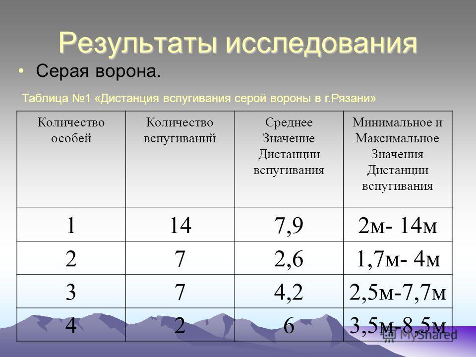 Результаты исследования Серая ворона. Количество особей Количество вспугиваний Среднее Значение Дистанции вспугивания Минимальное и Максимальное Значения Дистанции вспугивания 1147,92м- 14м 272,61,7м- 4м 374,22,5м-7,7м 4263,5м-8,5м Таблица 1 «Дистанц