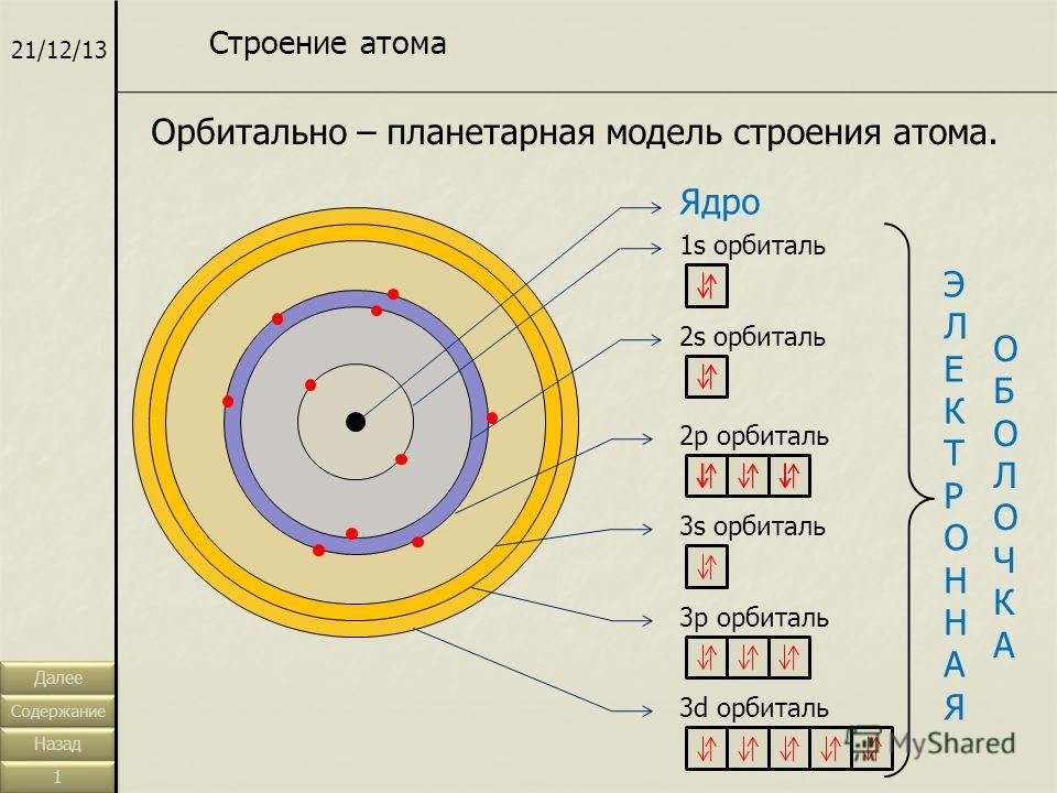 21/12/13 Орбитально – планетарная модель строения атома. Строение атома Ядро 1s орбиталь 2s орбиталь 2p орбиталь 3s орбиталь 3p орбиталь 3d орбиталь ЭЛЕКТРОННАЯЭЛЕКТРОННАЯ ОБОЛОЧКАОБОЛОЧКА Далее Содержание Назад 1 1