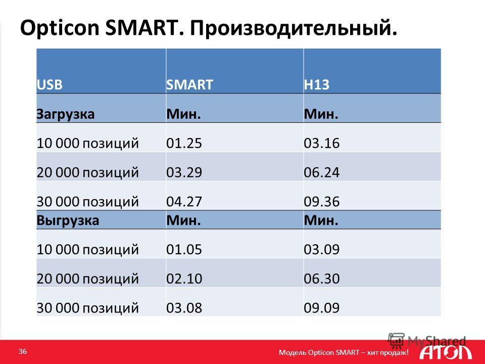 Opticon SMART. Производительный. 36 USBSMARTH13 ЗагрузкаМин. 10 000 позиций01.2503.16 20 000 позиций03.2906.24 30 000 позиций04.2709.36 ВыгрузкаМин. 10 000 позиций01.0503.09 20 000 позиций02.1006.30 30 000 позиций03.0809.09 Модель Opticon SMART – хит
