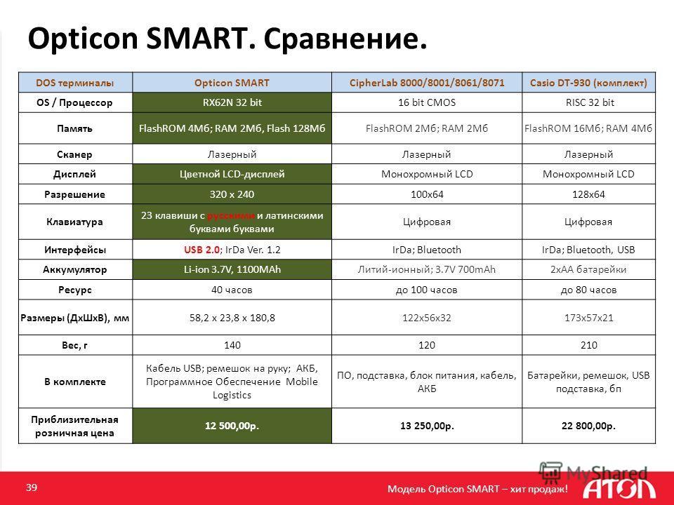 Opticon SMART. Сравнение. 39 DOS терминалыOpticon SMARTCipherLab 8000/8001/8061/8071Casio DT-930 (комплект) OS / ПроцессорRX62N 32 bit16 bit CMOS RISC 32 bit ПамятьFlashROM 4Мб; RAM 2Мб, Flash 128МбFlashROM 2Mб; RAM 2MбFlashROM 16Mб; RAM 4Mб СканерЛа