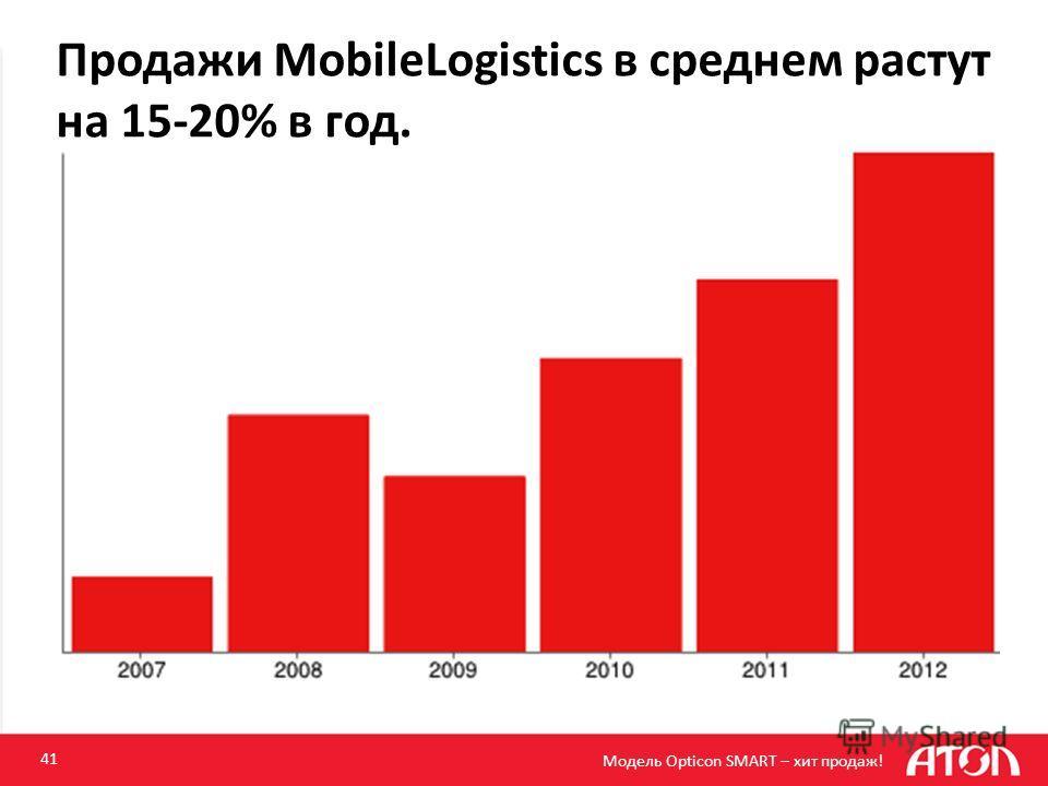 Продажи MobileLogistics в среднем растут на 15-20% в год. 41 Модель Opticon SMART – хит продаж!