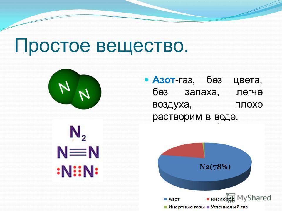 Простое вещество. Азот-газ, без цвета, без запаха, легче воздуха, плохо растворим в воде. t(с.)=-195,8; t(зам.)=-210. Входит в состав воздуха. N2(78%)