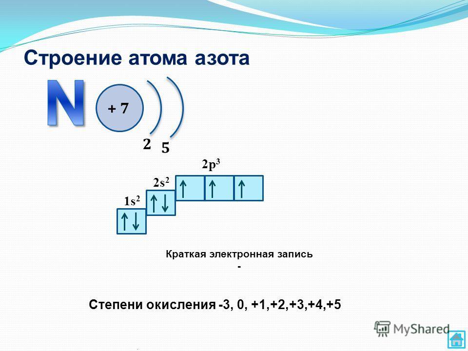Строение атома азота. + 7 2 5 1s 2 2s 2 2p 3 Краткая электронная запись - Степени окисления -3, 0, +1,+2,+3,+4,+5