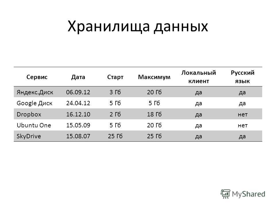 Хранилища данных СервисДатаСтартМаксимум Локальный клиент Русский язык Яндекс.Диск06.09.123 Гб20 Гбда Google Диск24.04.125 Гб да Dropbox16.12.102 Гб18 Гбданет Ubuntu One15.05.095 Гб20 Гбданет SkyDrive15.08.0725 Гб да