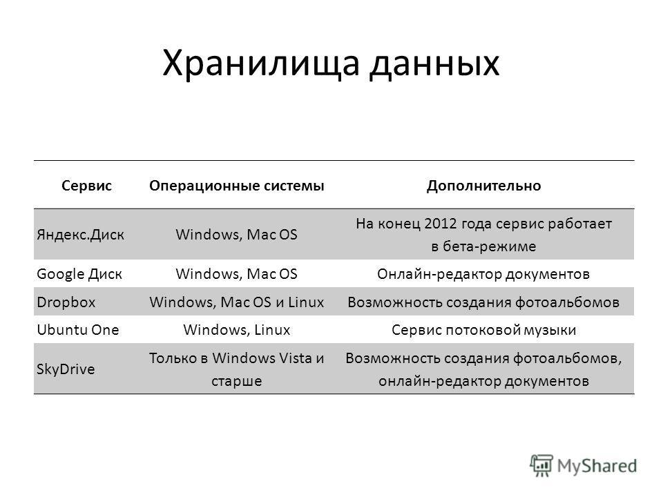 Хранилища данных СервисОперационные системыДополнительно Яндекс.ДискWindows, Mac OS На конец 2012 года сервис работает в бета-режиме Google ДискWindows, Mac OSОнлайн-редактор документов DropboxWindows, Mac OS и LinuxВозможность создания фотоальбомов