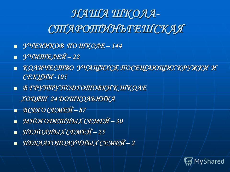 НАША ШКОЛА- СТАРОТИНЬГЕШСКАЯ УЧЕНИКОВ ПО ШКОЛЕ – 144 УЧЕНИКОВ ПО ШКОЛЕ – 144 УЧИТЕЛЕЙ – 22 УЧИТЕЛЕЙ – 22 КОЛИЧЕСТВО УЧАЩИХСЯ, ПОСЕЩАЮЩИХ КРУЖКИ И СЕКЦИИ -105 КОЛИЧЕСТВО УЧАЩИХСЯ, ПОСЕЩАЮЩИХ КРУЖКИ И СЕКЦИИ -105 В ГРУППУ ПОДГОТОВКИ К ШКОЛЕ В ГРУППУ ПО