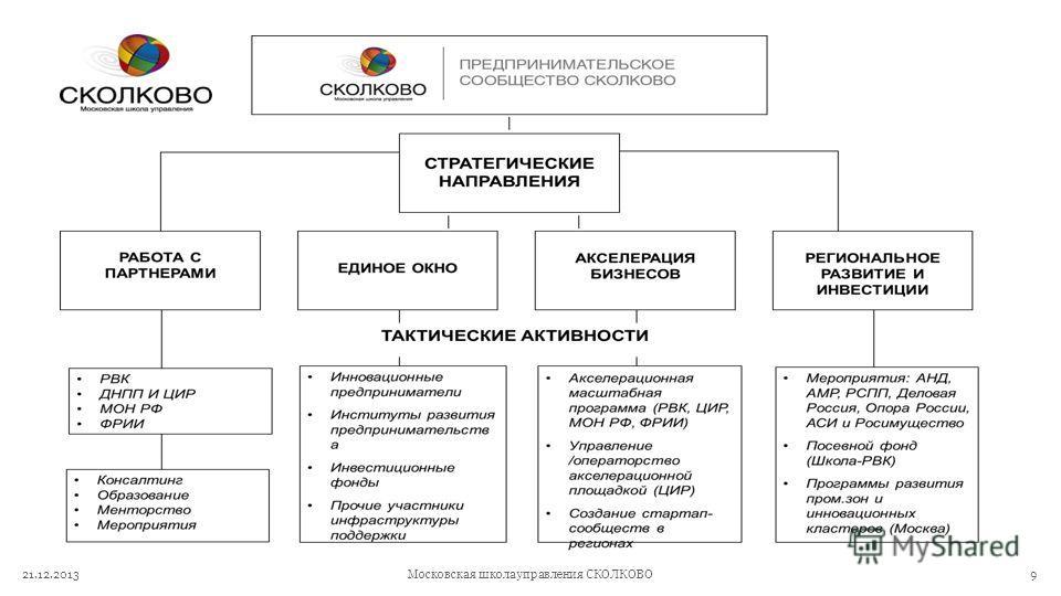 21.12.2013Московская школа управления СКОЛКОВО9