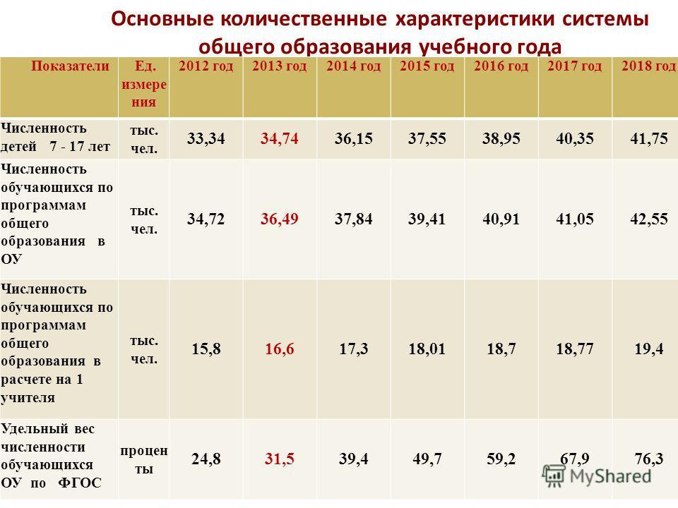 Основные количественные характеристики системы общего образования учебного года Показатели Ед. измере ния 2012 год2013 год2014 год2015 год2016 год2017 год2018 год Численность детей 7 - 17 лет тыс. чел. 33,3434,7436,1537,5538,9540,3541,75 Численность