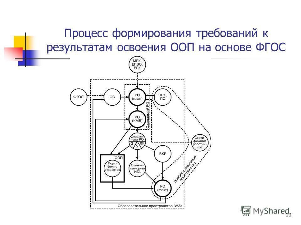 12 Процесс формирования требований к результатам освоения ООП на основе ФГОС