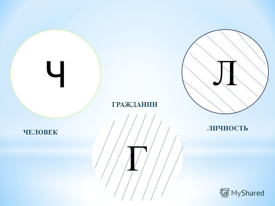 Ч Г Л ЧЕЛОВЕК ГРАЖДАНИН ЛИЧНОСТЬ