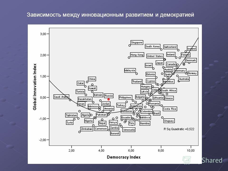 Зависимость между инновационным развитием и демократией
