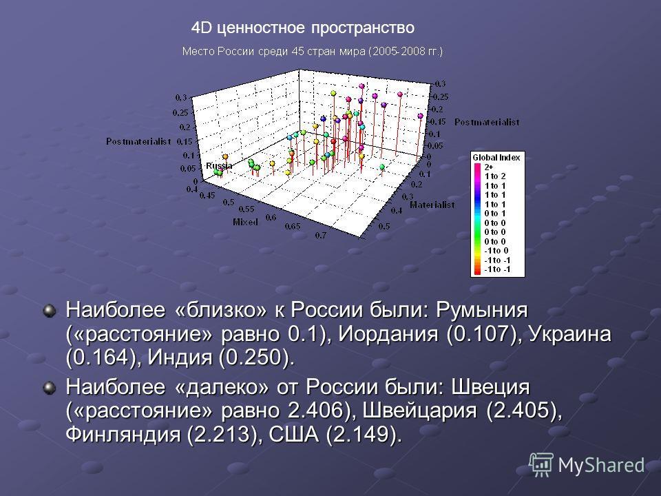 Наиболее «близко» к России были: Румыния («расстояние» равно 0.1), Иордания (0.107), Украина (0.164), Индия (0.250). Наиболее «далеко» от России были: Швеция («расстояние» равно 2.406), Швейцария (2.405), Финляндия (2.213), США (2.149). 4D ценностное