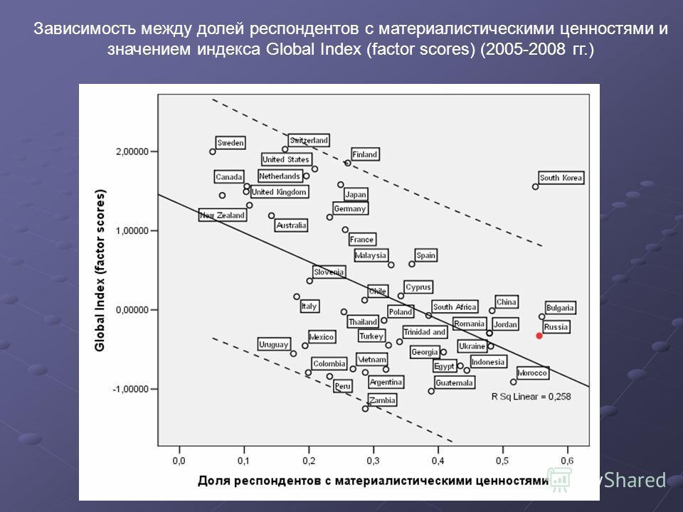 Зависимость между долей респондентов с материалистическими ценностями и значением индекса Global Index (factor scores) (2005-2008 гг.)