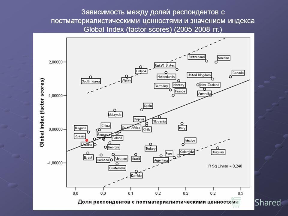 Зависимость между долей респондентов с постматериалистическими ценностями и значением индекса Global Index (factor scores) (2005-2008 гг.)