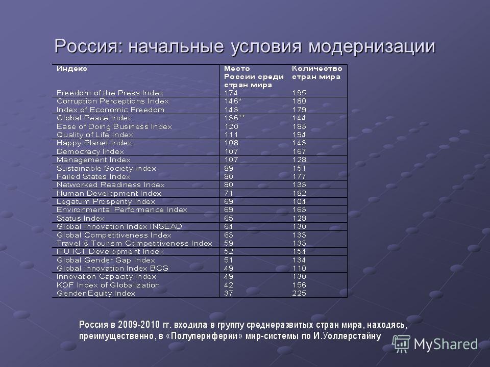 Россия: начальные условия модернизации