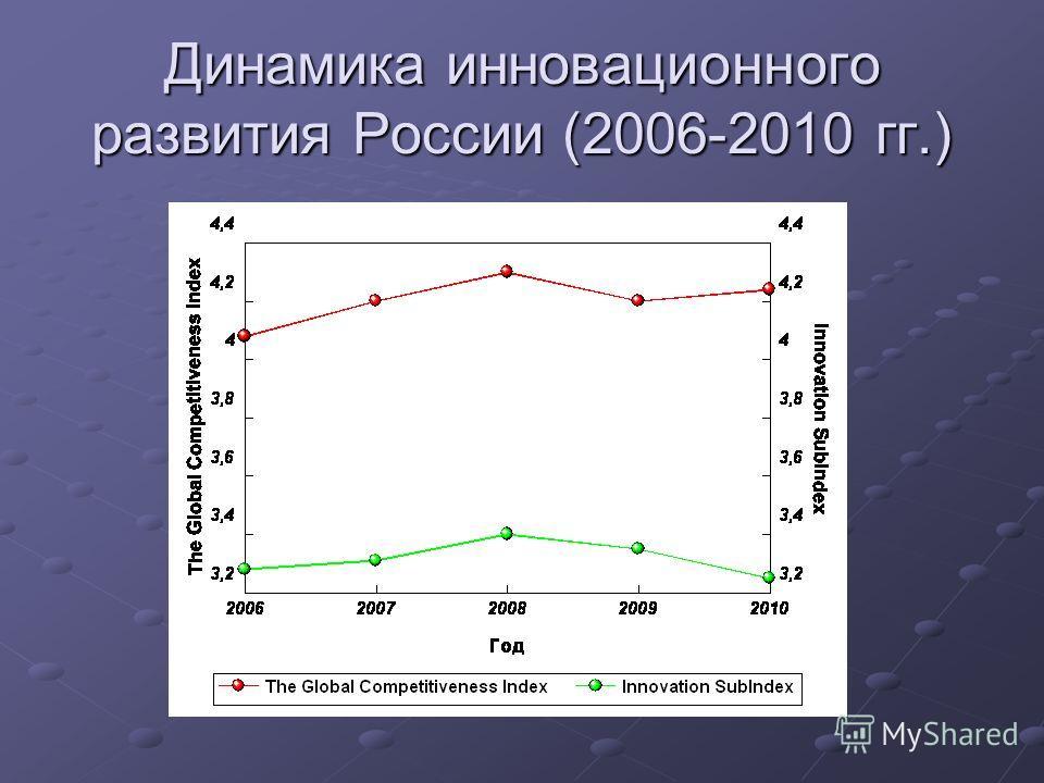 Динамика инновационного развития России (2006-2010 гг.)
