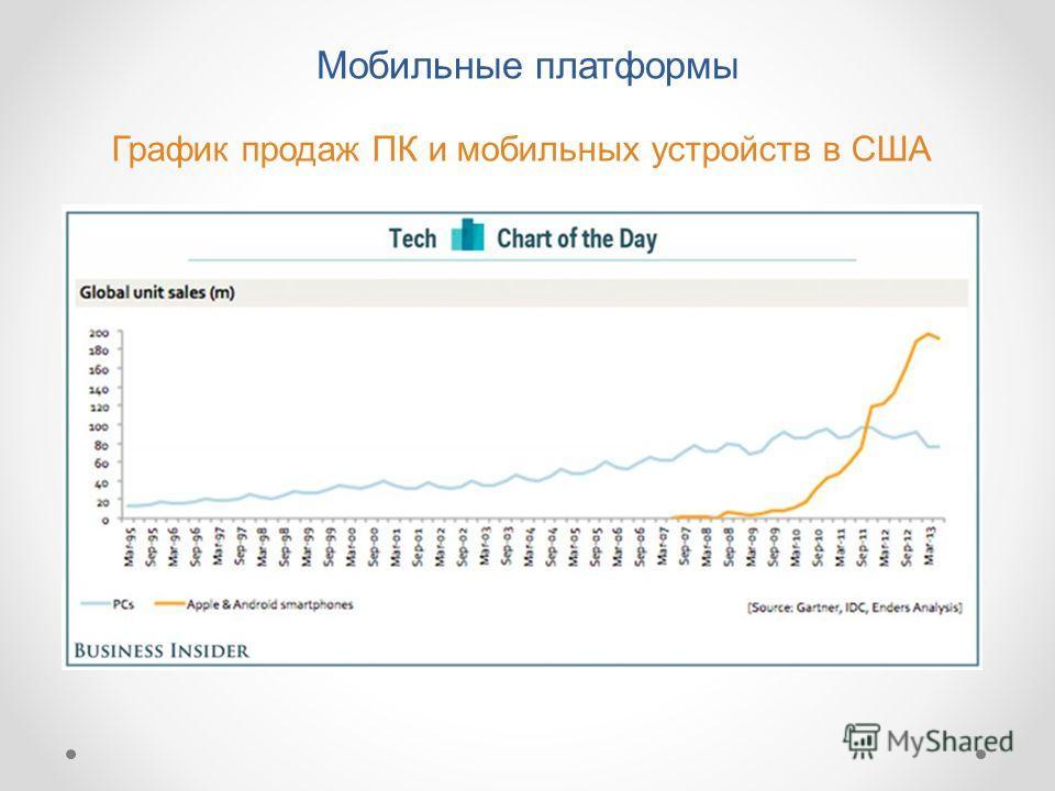 График продаж ПК и мобильных устройств в США Мобильные платформы