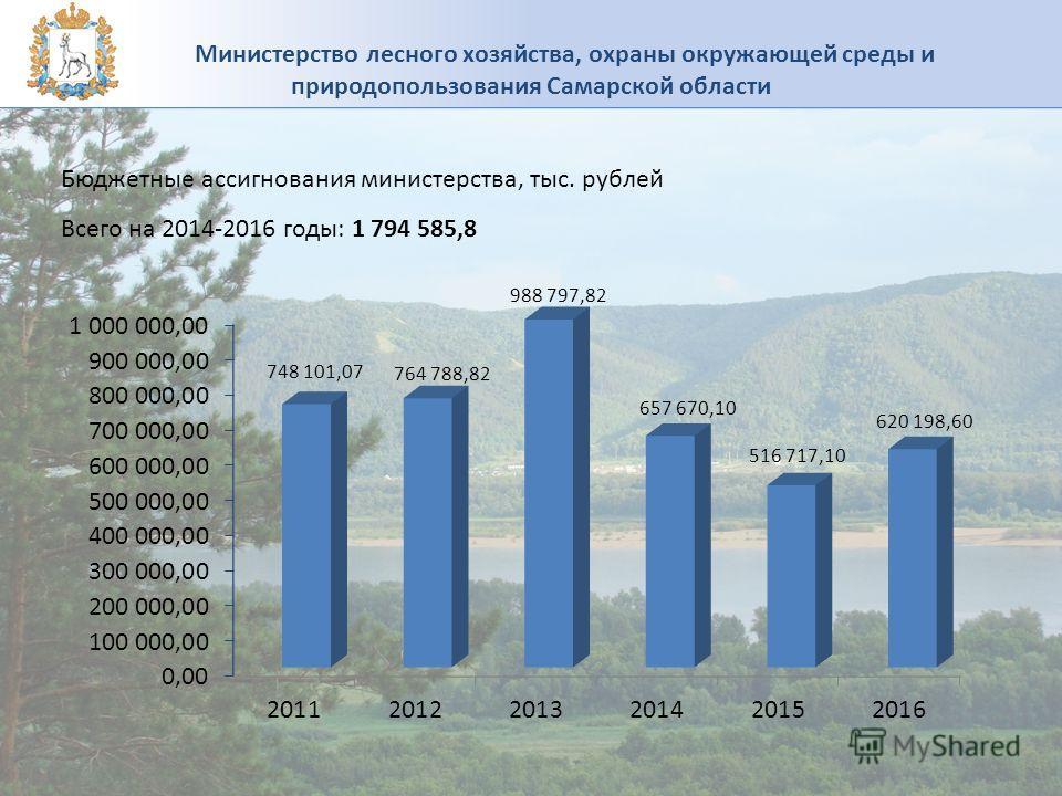 Бюджетные ассигнования министерства, тыс. рублей Всего на 2014-2016 годы: 1 794 585,8 Министерство лесного хозяйства, охраны окружающей среды и природопользования Самарской области