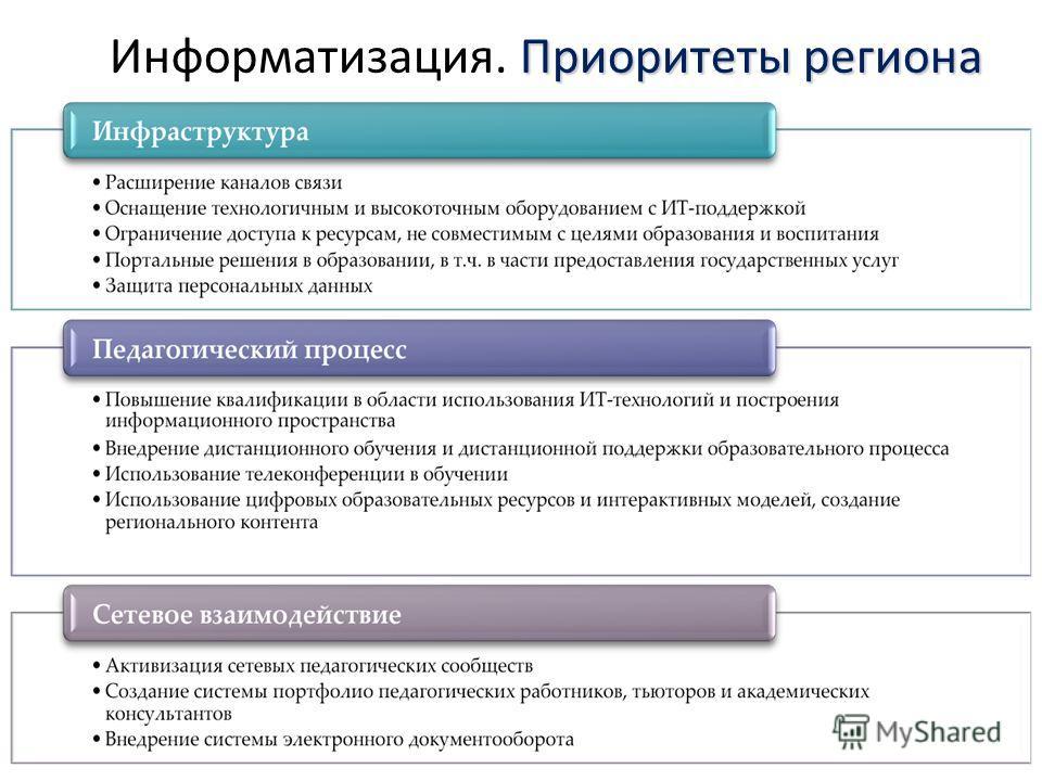 Приоритеты региона Информатизация. Приоритеты региона