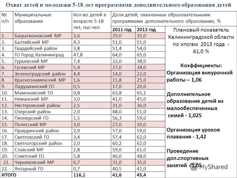 п/п Муниципальные образования Кол-во детей в возрасте 5-18 лет, тыс.чел. Доля детей, охваченных образовательными программами дополнительного образования, % 2011 год2012 год Плановый показатель Калининградской области по итогам 2013 года - 61,0 % Коэф