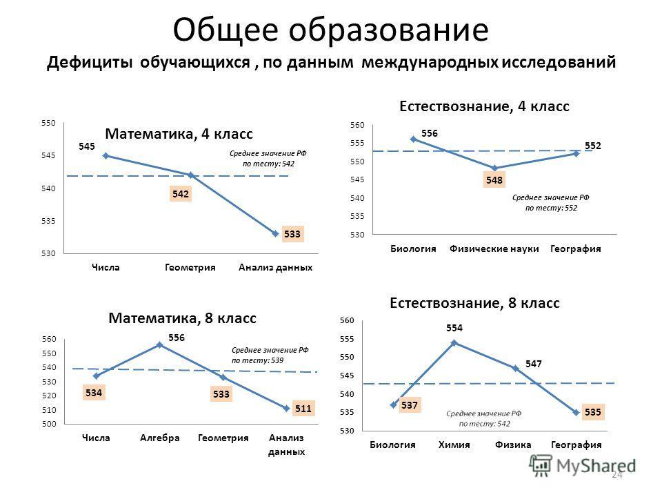 Общее образование Дефициты обучающихся, по данным международных исследований 24 Среднее значение РФ по тесту: 552