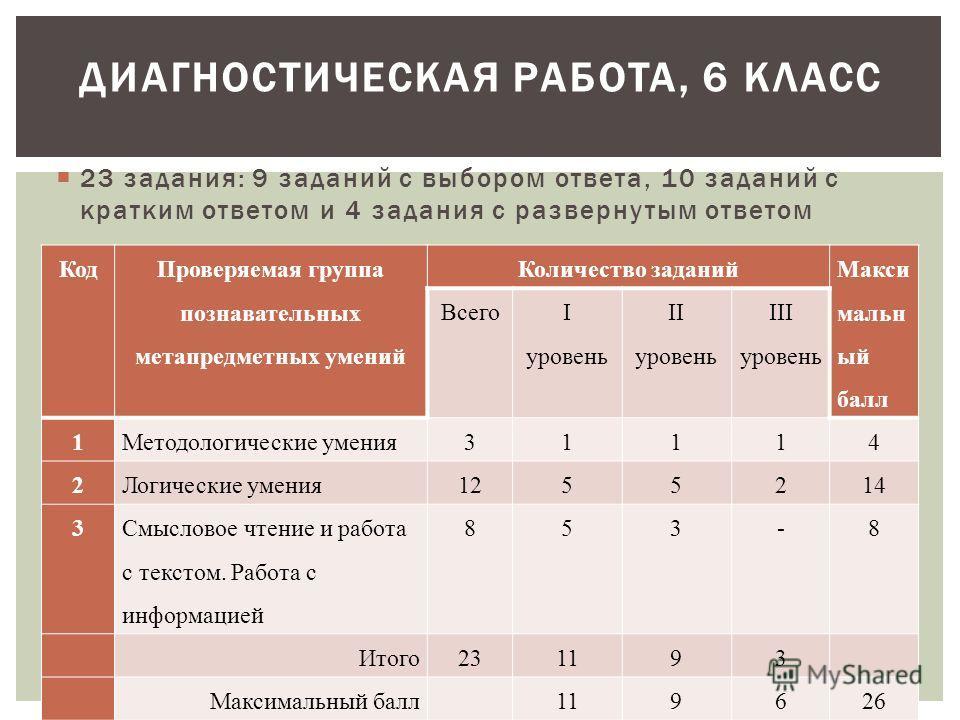 23 задания: 9 заданий с выбором ответа, 10 заданий с кратким ответом и 4 задания с развернутым ответом ДИАГНОСТИЧЕСКАЯ РАБОТА, 6 КЛАСС Код Проверяемая группа познавательных метапредметных умений Количество заданий Макси мальн ый балл Всего I уровень