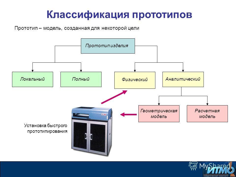 Классификация прототипов Прототип изделия Физический Аналитический Локальный Полный Расчетная модель Геометрическая модель Установка быстрого прототипирования Прототип – модель, созданная для некоторой цели