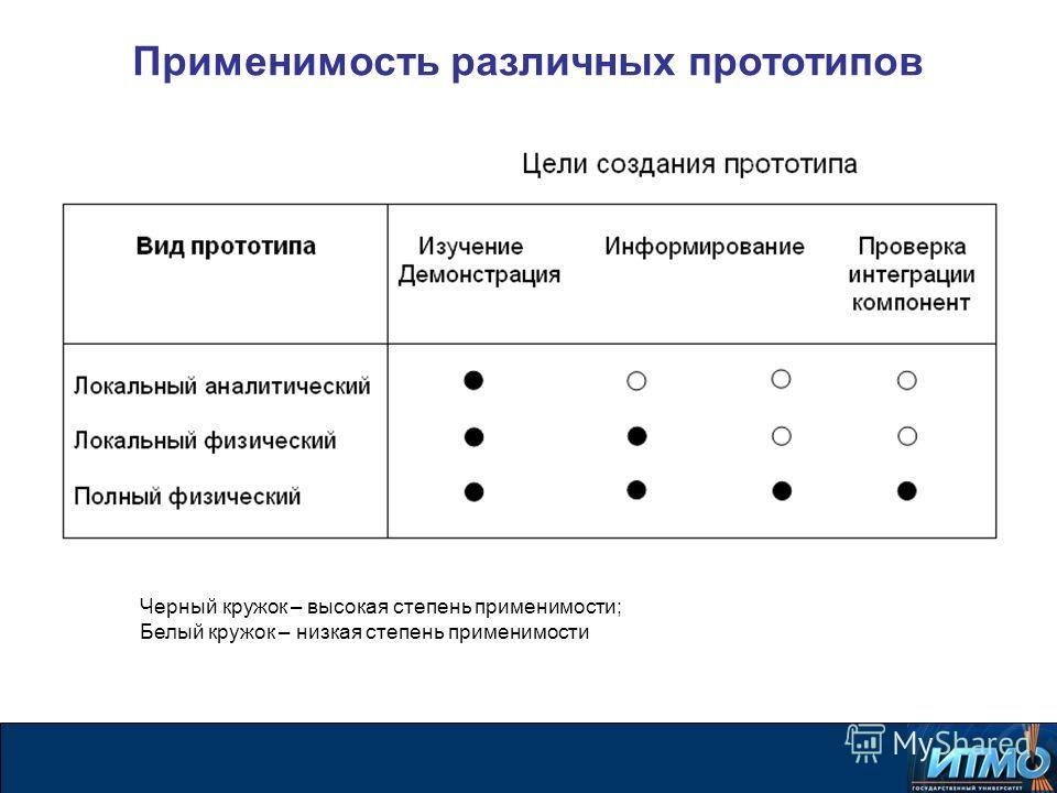 Применимость различных прототипов Черный кружок – высокая степень применимости; Белый кружок – низкая степень применимости