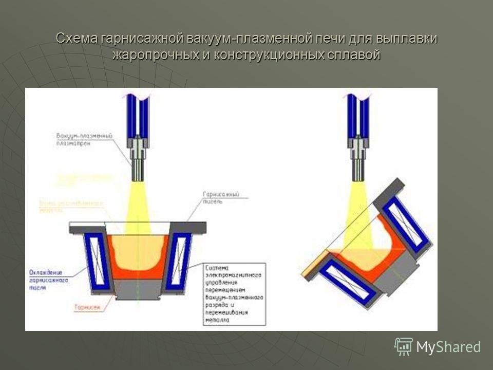 Схема гарнисажной вакуум-плазменной печи для выплавки жаропрочных и конструкционных сплавой