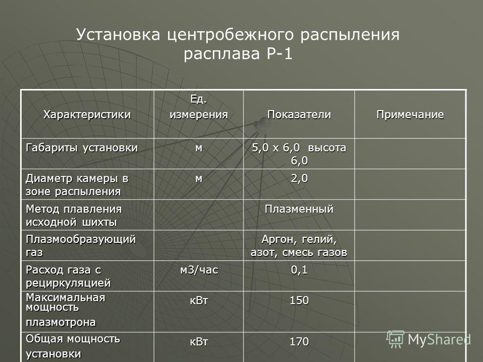 ХарактеристикиЕд.измеренияПоказателиПримечание Габариты установки м 5,0 х 6,0 высота 6,0 Диаметр камеры в зоне распыления м2,0 Метод плавления исходной шихты Плазменный Плазмообразующий газ Аргон, гелий, азот, смесь газов Расход газа с рециркуляцией