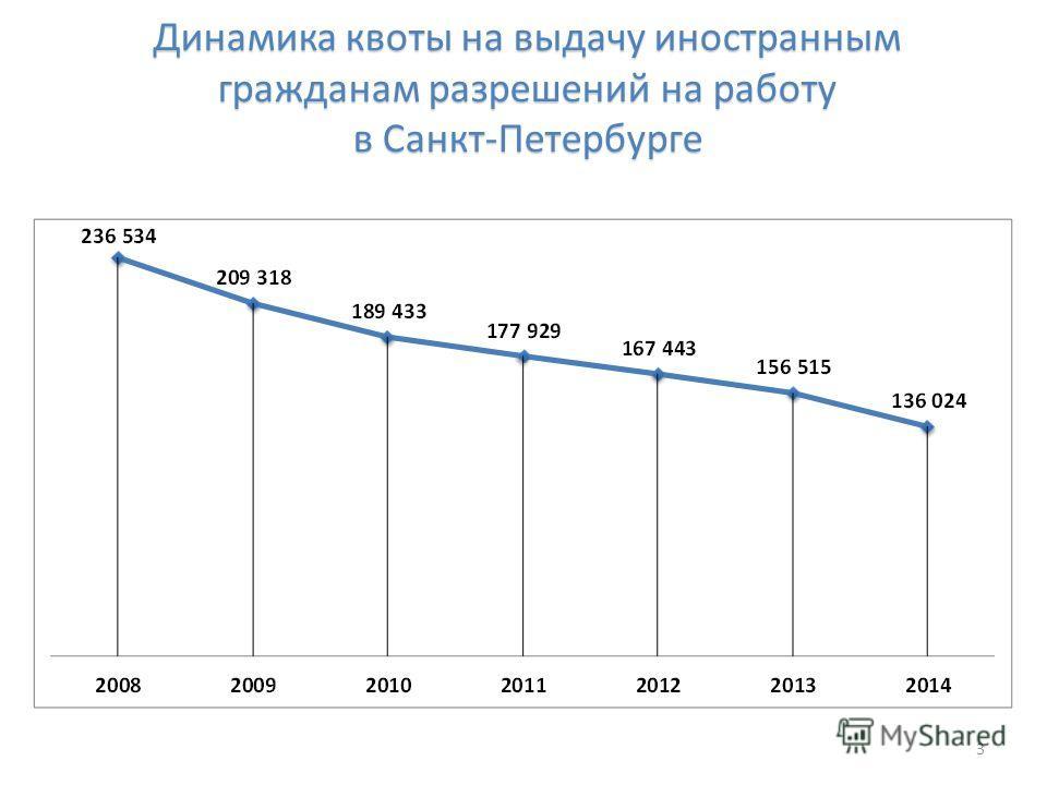 Динамика квоты на выдачу иностранным гражданам разрешений на работу в Санкт-Петербурге 3